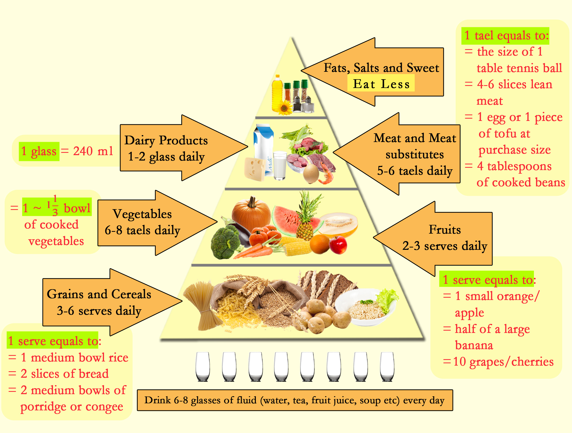 Food pyramid nutrition lesson 1